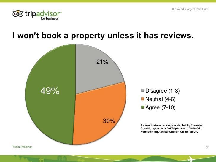 Cách quản lý các đánh giá trực tuyến và phản hồi đánh giá của khách hàng
